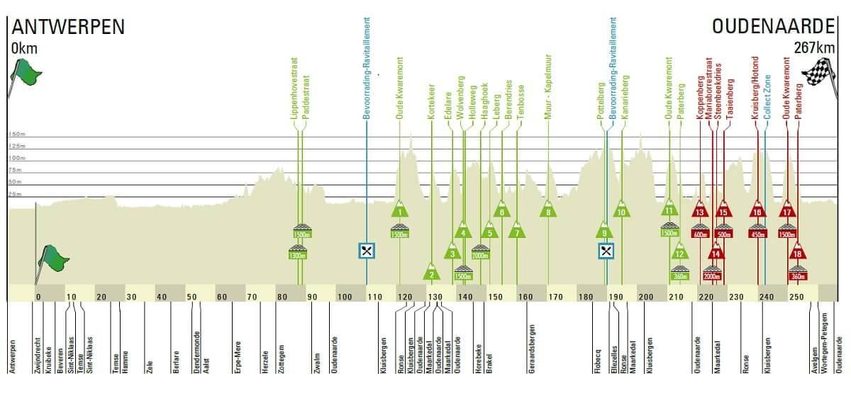 Ronde van Vlaanderen Giro delle Fiandre 2018 - Altimetria