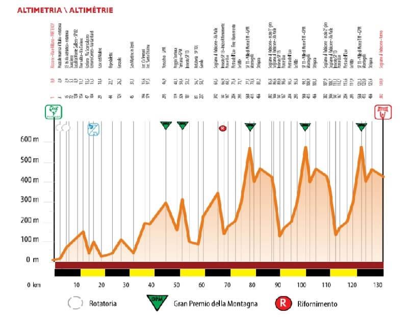 Settimana Internazionale Coppi e Bartali 2018 altimetrie