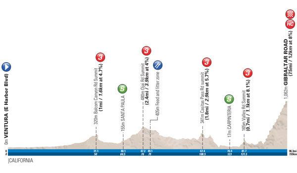 Tappa: 2 - 14 Maggio: Ventura - Gibraltar Road, 155.00 km