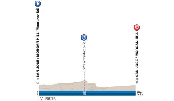 Tappa: 4 - 16 Maggio: Morgan Hill ITT, 34.70 km