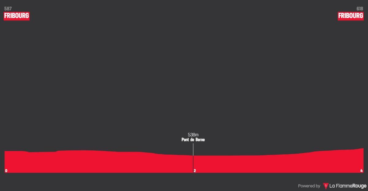 Giro di Romandia 2018: Altimetri prologo