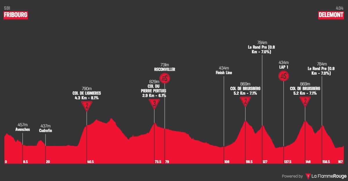 Giro di Romandia 2018: Altimetri tappa 1