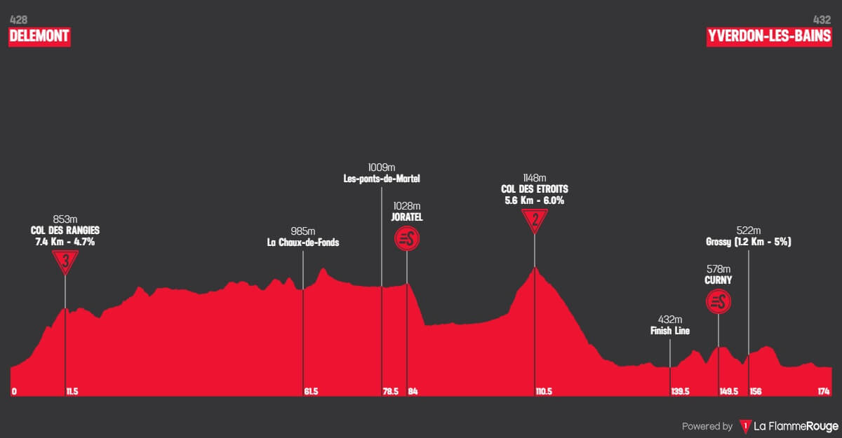 Giro di Romandia 2018: Altimetri tappa 2