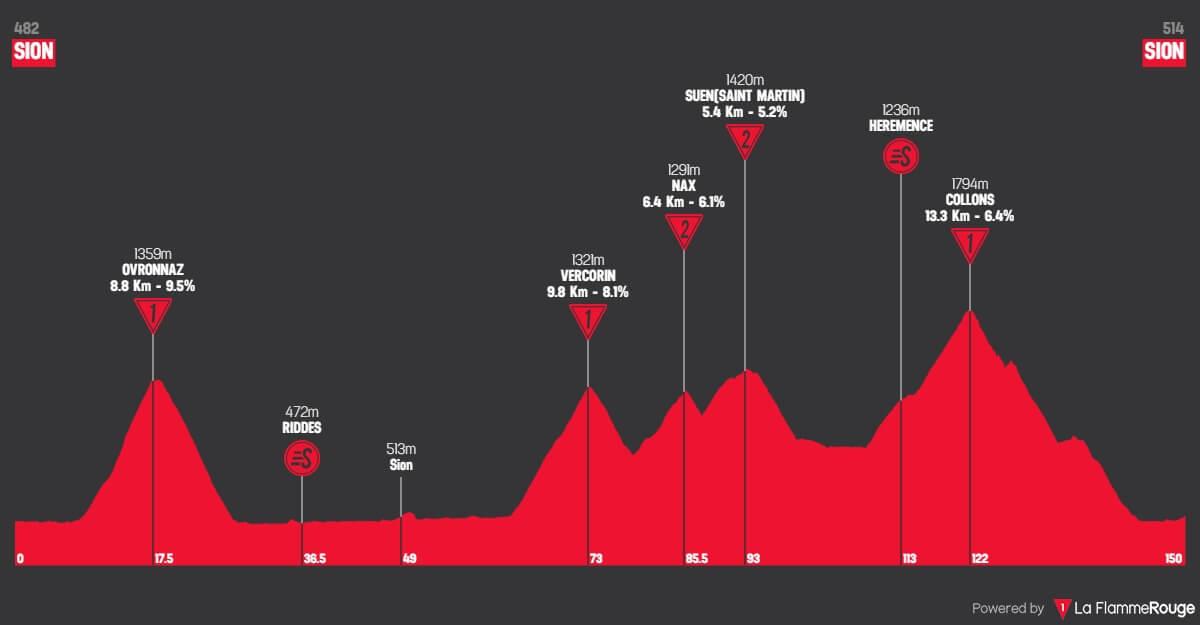 Giro di Romandia 2018: Altimetri tappa 4