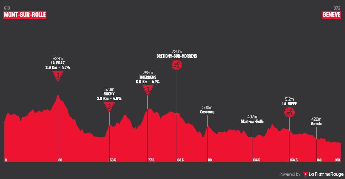 Giro di Romandia 2018: Altimetri tappa 5