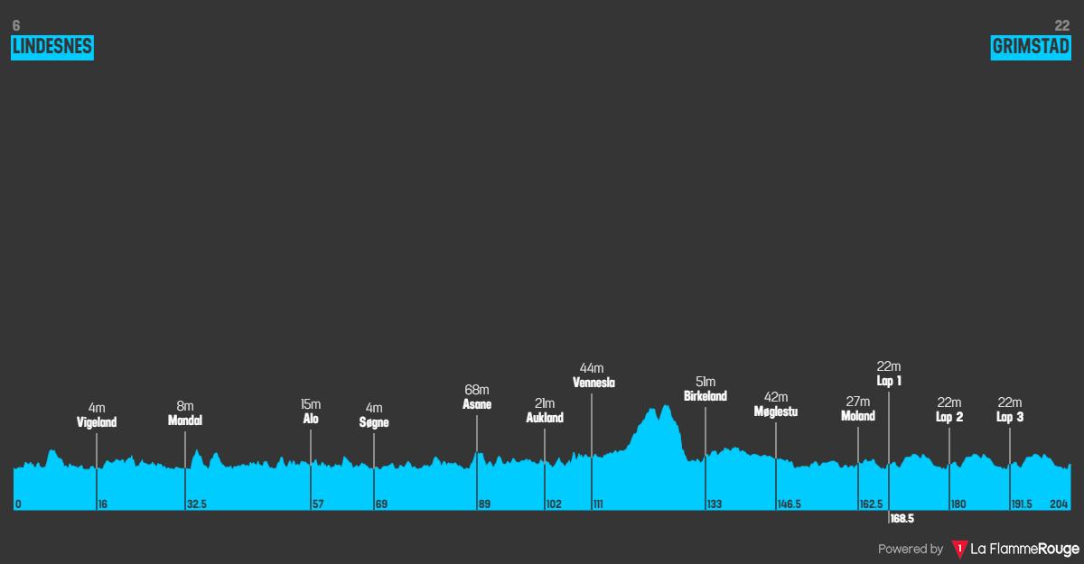 Tappa: 1 - 22 Maggio:Lindesnes - Grimstad, 191.00 km