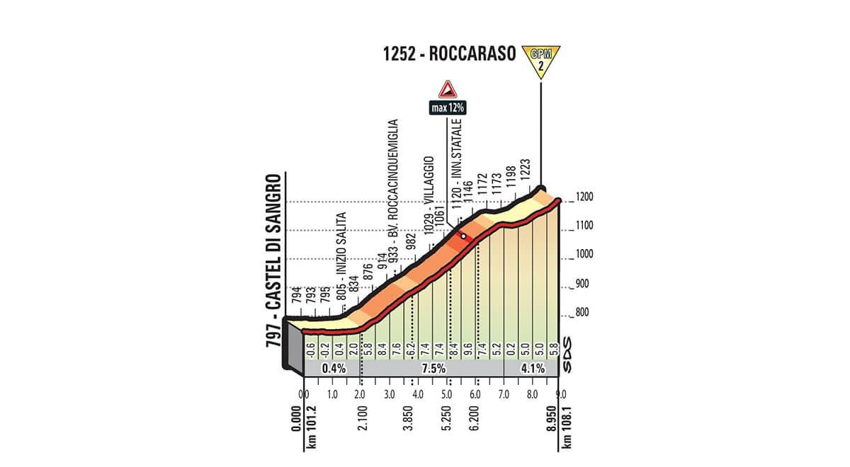 Giro d'Italia 2018 - Altimetria 1^ GPM Roccaraso