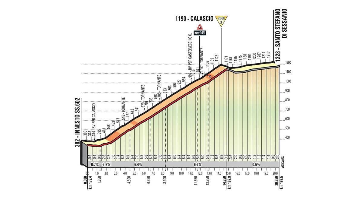 Giro d'Italia 2018 Tappa 9 Altimetria 2° GPM