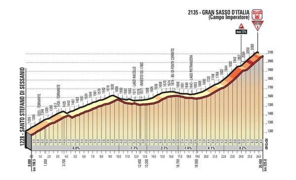 Giro d'Italia 2018 presentazione tappa 9 arrivo al Gran Sasso