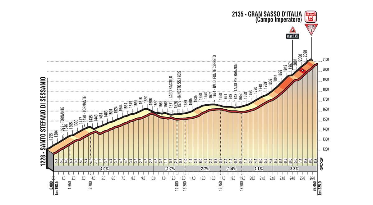 Giro d'Italia 2018 Tappa 9 Altimetria 3° GPM