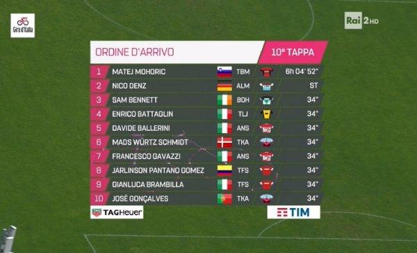 Giro 101 tappa 10 vittoria di Mohoric, fuori dai giochi Chavez