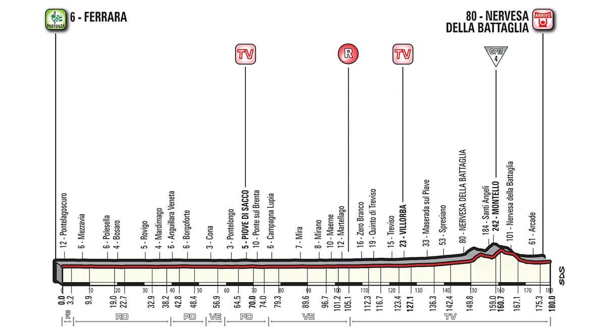 Giro d'Italia 2018 presentazione tappa 13 - Altimetria