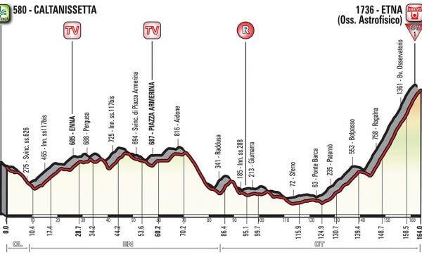 Giro d'Italia 2018 presentazione tappa 6: arrivo sull'Etna