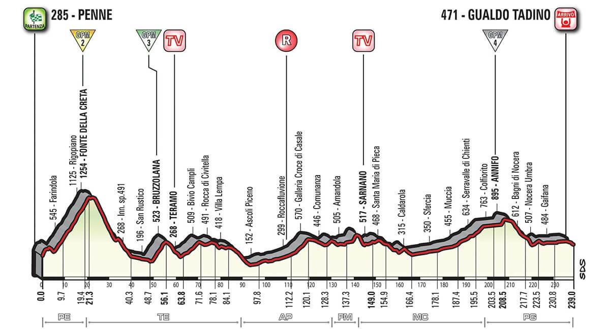 Giro d'Italia 2018 presentazione tappa 10 da Penne a Gualdo Tadino - Altimetria