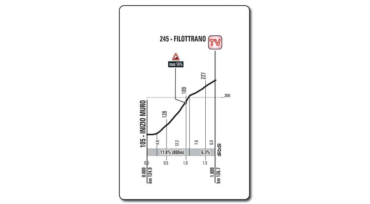 Giro 101 Tappa 11 da Assisi a Osimo - Nuro di Filottrano