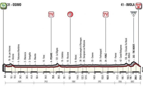 Giro d'Italia 2018 presentazione tappa 12 con arrivo a Imola