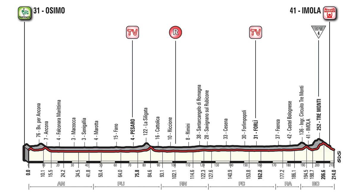 Giro d'Italia 2018 Tappa 12 Osimo - Imola - Altimetria