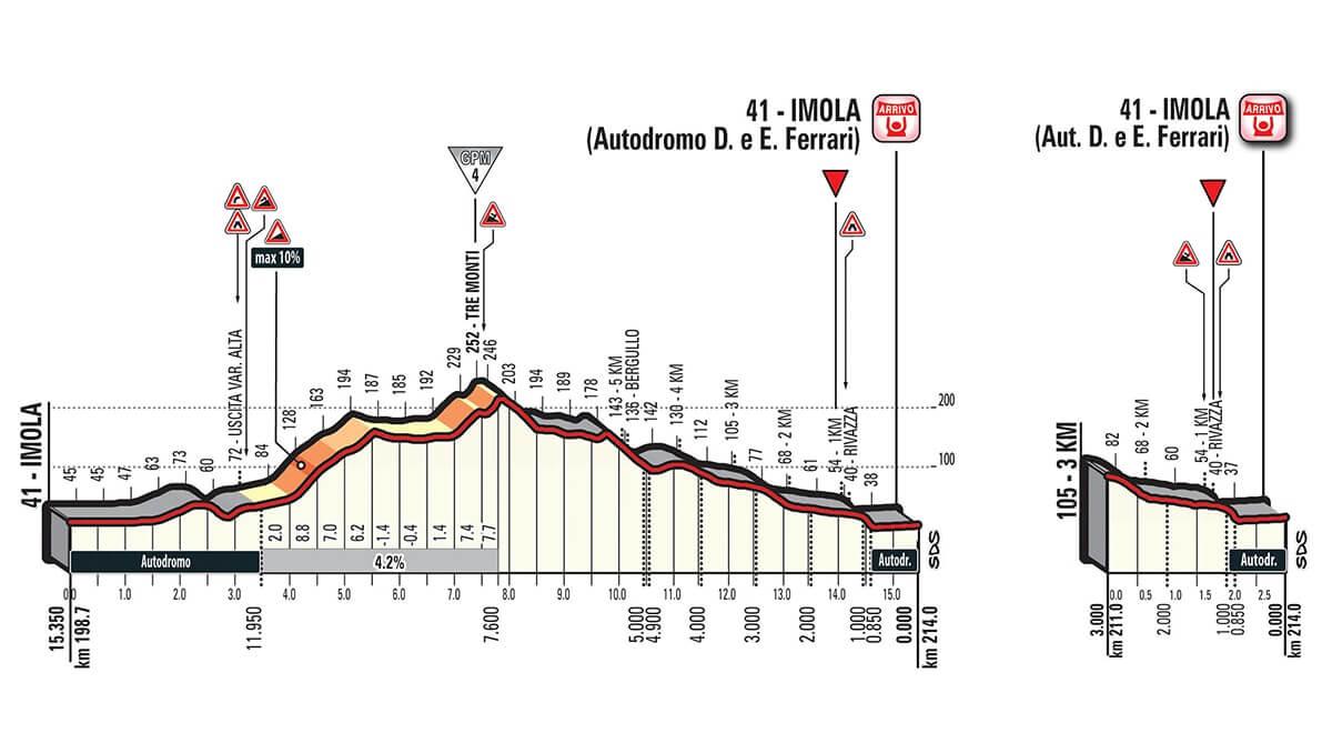 Giro d'Italia 2018 Tappa 12 Osimo - Imola - Altimetrie Ultimi km