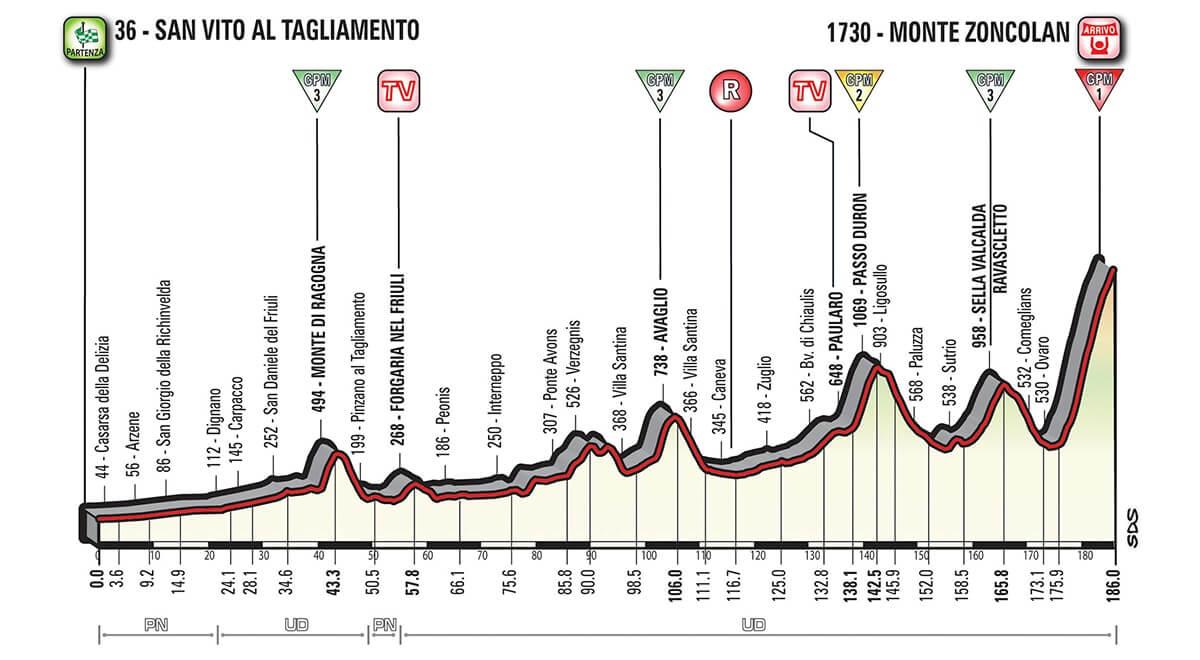 Giro d'Italia 2018 presentazione tappa 14 Lo Zoncolan!