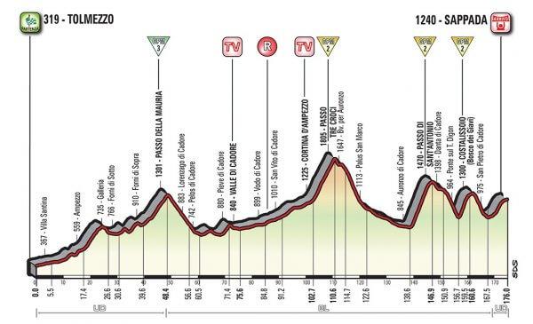 Giro d'Italia 2018 presentazione tappa 15 le Dolomiti