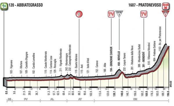 Giro d'Italia 2018 presentazione tappa 18 arrivo in salita a Prato Nevoso