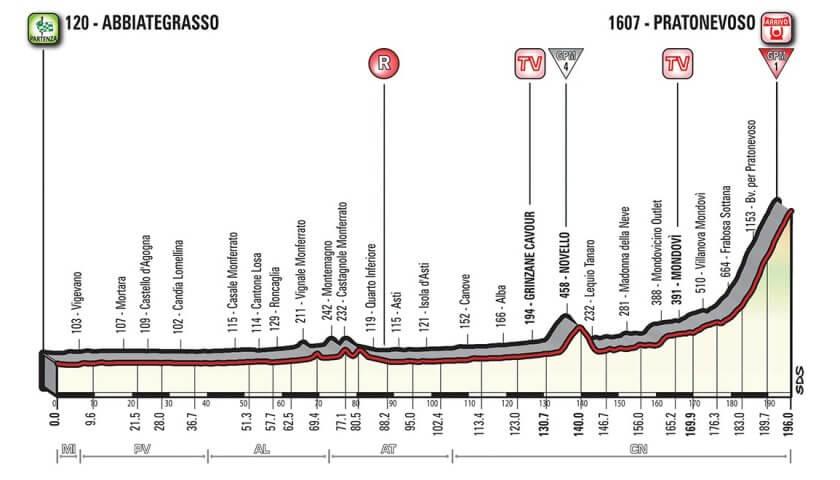 Giro d'Italia 2018 presentazione tappa 18