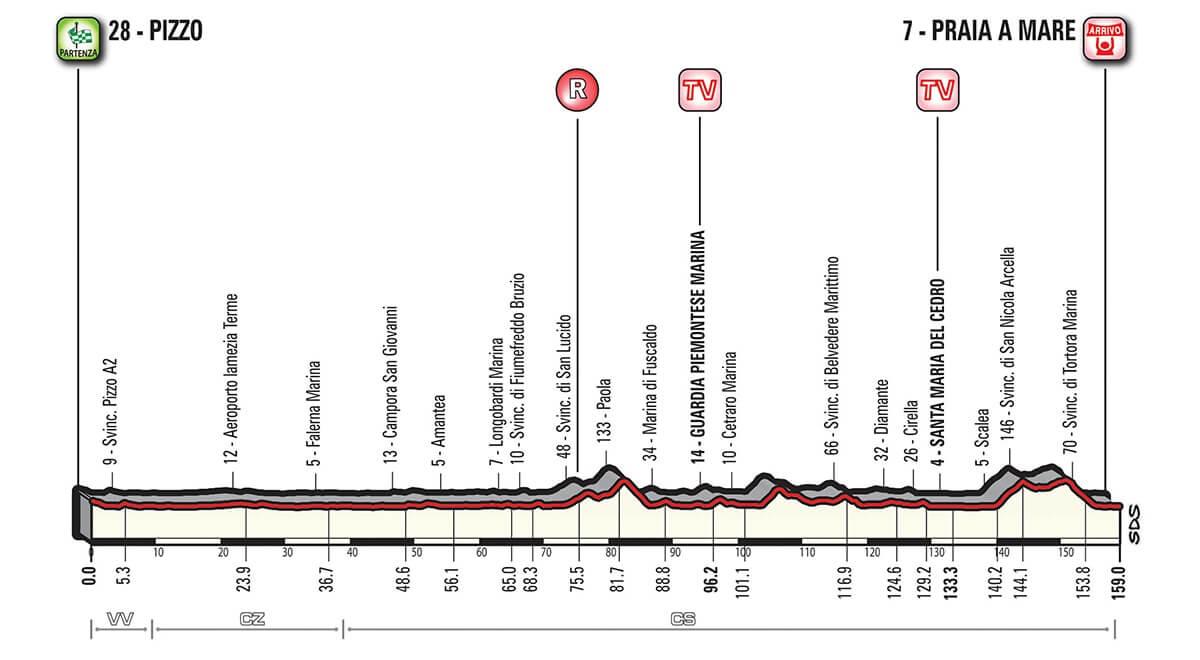Giro d'Italia 2018 presentazione tappa 7 Pizzo Praia a mare altimetria