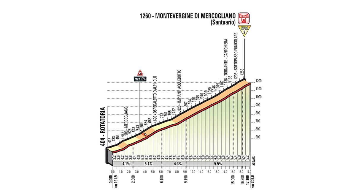Tappa 8 del Giro d'Italia 2018 Paraia a Mare ==> Montevergine di Mercogliano  altimetria ultima salita