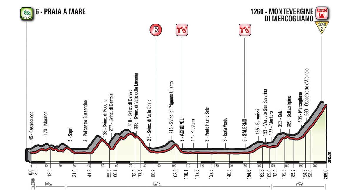 Tappa 8 del Giro d'Italia 2018 Paraia a Mare ==> Montevergine di Mercogliano  altimetrie: