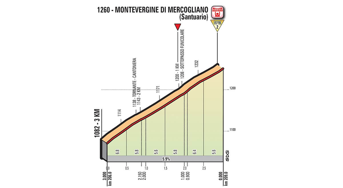 Tappa 8 del Giro d'Italia 2018 Paraia a Mare ==> Montevergine di Mercogliano  altimetria ultimo km