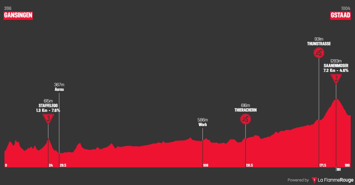 Tappa: 4 - 12 Giugno : Gansingen - Gstaad, 189.20 km
