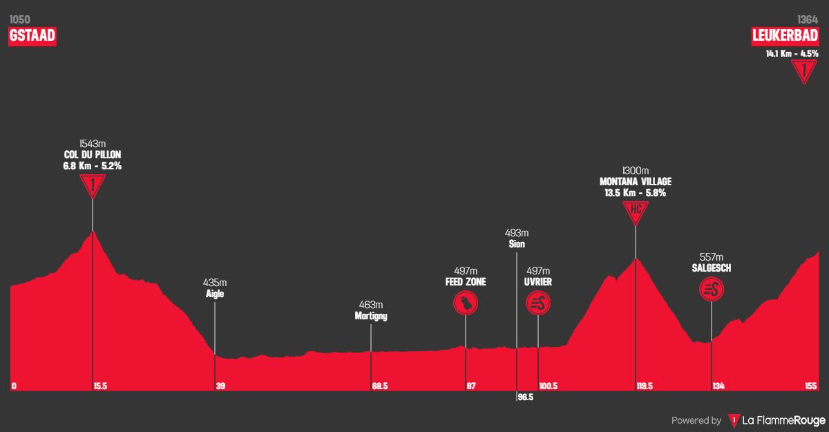 Tappa: 5 - 13 Giugno : Gstaad - Leukerbad, 155.70 km