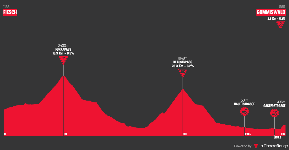 Tappa: 6 - 14 Giugno : Fiesch - Gommiswald, 186.00 km