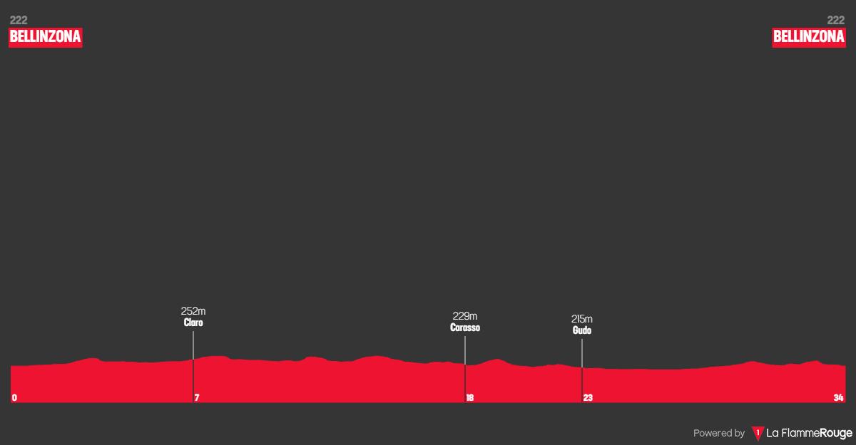Tappa: 9 - 17 Giugno : Bellinzona ITT, 34.10 km