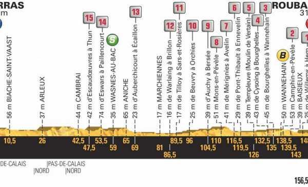Tour de France 2018 anteprima tappa 9 le Pietre!