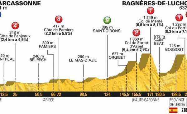 Tour de France 2018 anteprima tappa 16 e risultato
