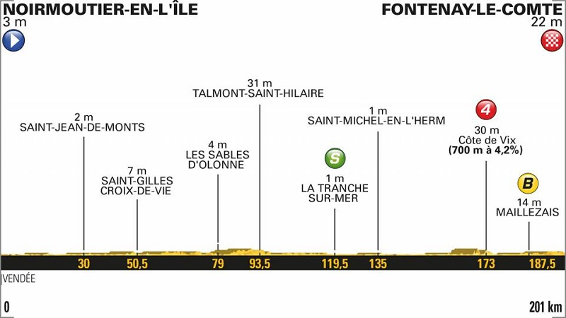 Tour de France 2018 anteprima tappa 1: La Grand Depart