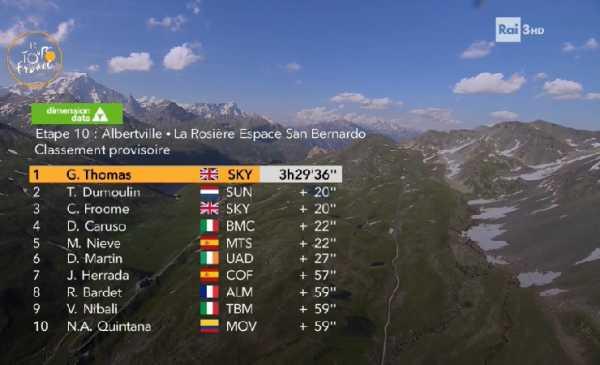 """Tour de France Vittoria di Tappa e Maglia Gialla per Thomas, Nibali perde 59"""""""
