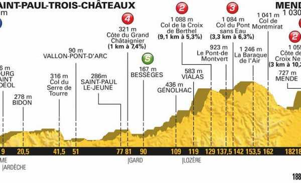 Tour de France 2018 anteprima tappa 14 e risultato
