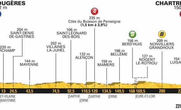 Tour de France 2018 anteprima tappa 7: Gaviria o Sagan?