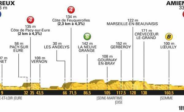 Tour de France 2018 anteprima tappa 8: volata per la festa nazionale
