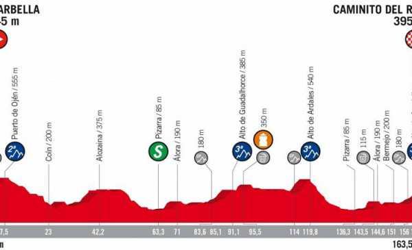 La Vuelta di Spagna 2018 tappa 2 anteprima