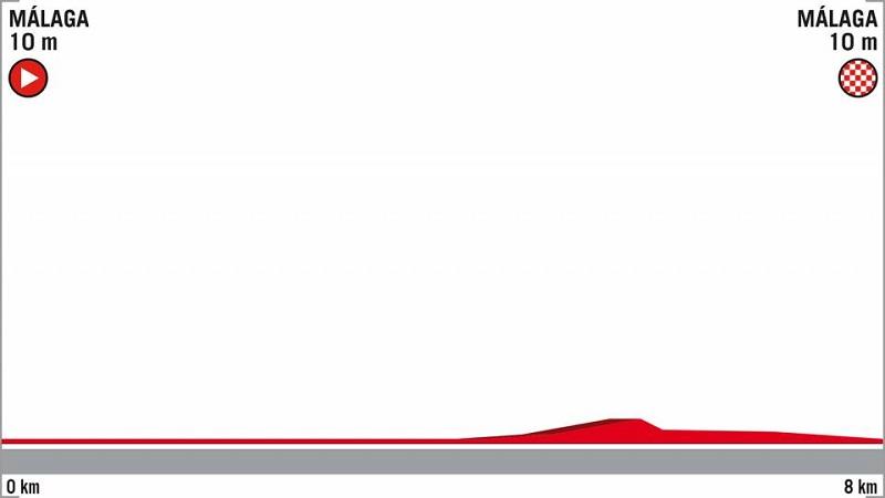 La Vuelta 2018 tappa 1 anteprima, ordine di partenza e orari della Crono di Malaga