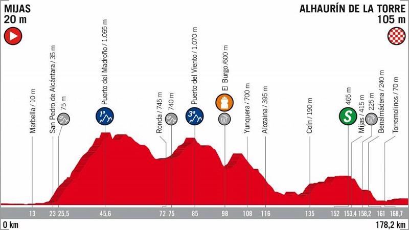La Vuelta 2018 anteprima tappa 3: subito una salita dura e poi pianura con probabile volata finale