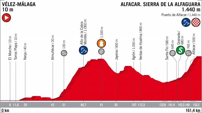 La Vuelta 2018 tappa 4 anterprima: arrivo in salita alla Sierra De La Alfaguara