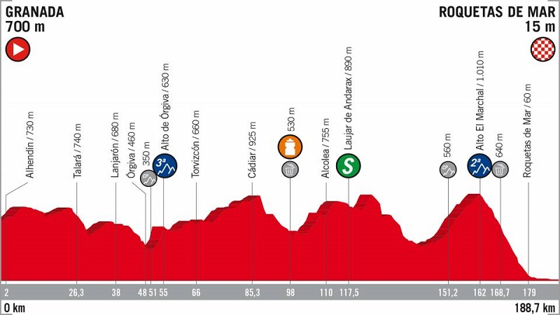 La Vuelta 2018 tappa 5 anteprima volata a ranghi ridotti a Roquetas de Mar?