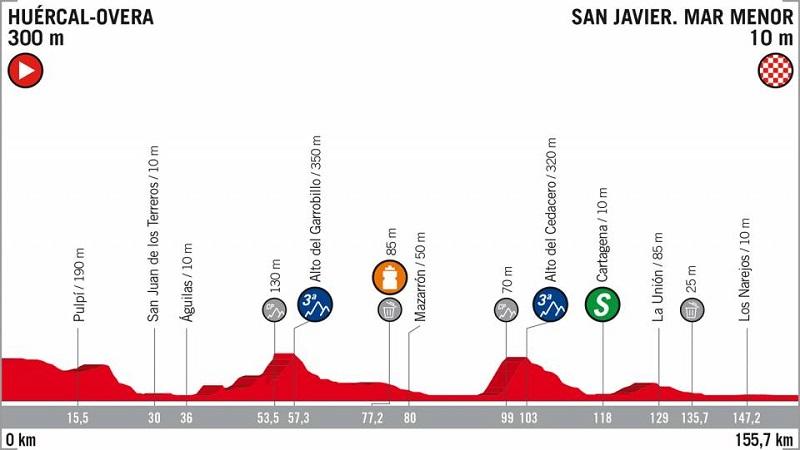 La Vuelta 2018 tappa 6 anteprima: un'altra occasione per gli sprinter a San Javier