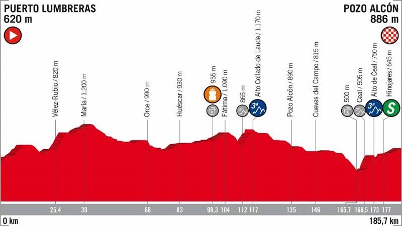 La Vuelta 2018 tappa 7 anteprima: ancora per velocisti, Viviani atteso al riscatto!
