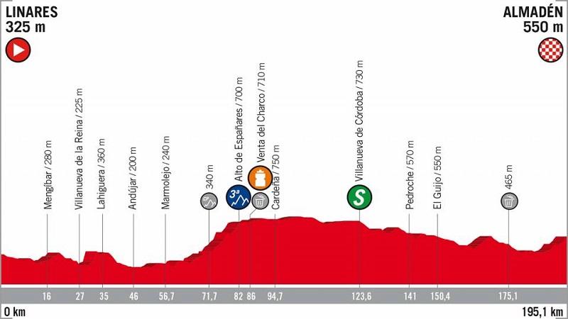 La Vuelta 2018 tappa 8 anteprima: Linares – Almadén, 195.50 km