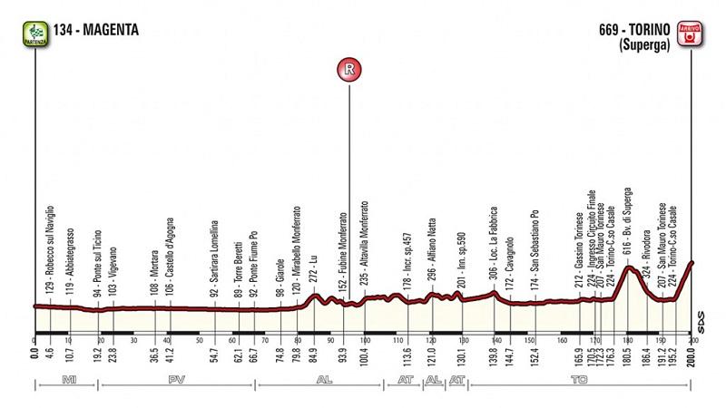 Milano-Torino 2018: percorso con altimetri e start list della 99^ edizione
